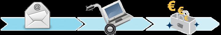 Odkup računalnikov in prenosnikov - staro za novo